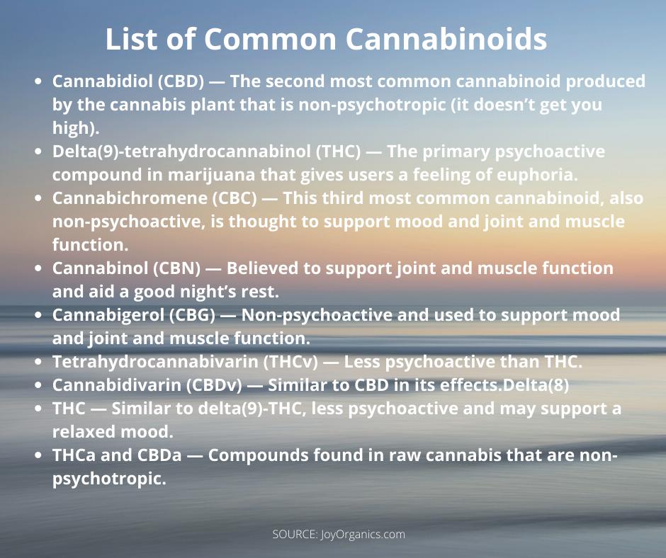 list of common cannabinoids
